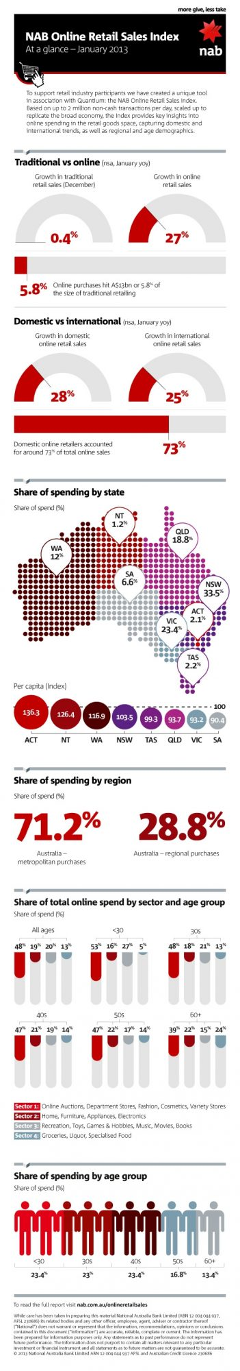 NAB Online Retail Sales Index January 2013 infographic