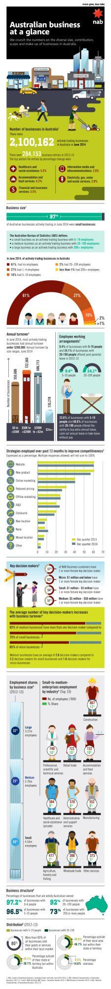 Australian-business-infographic-510px