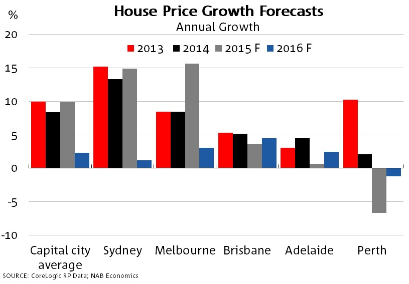 House-price-growth-forecast