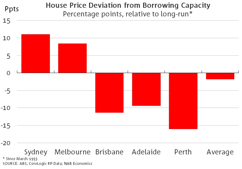 Price-relative-to-borrowing-capacity