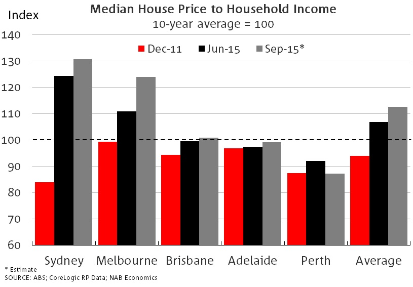 Price-to-income-measures
