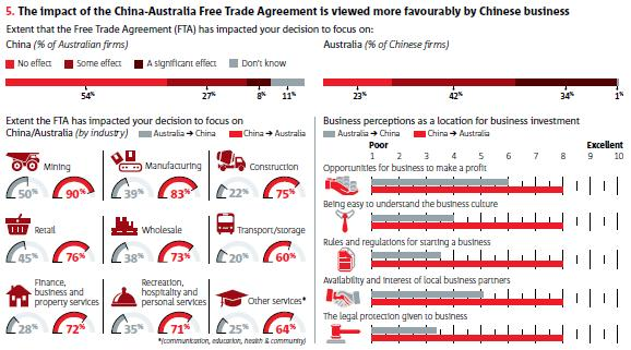 Impacts Of The Free Trade Agreement With China Business Research