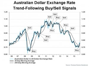 Currency - Australian Dollar Exchange Rate Trend Following v3