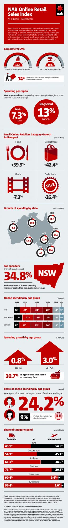 NAB Online Retail Sales Index March 2016_Longform infographic.pdf