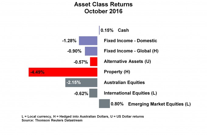 Asset Class Returns- October 2016