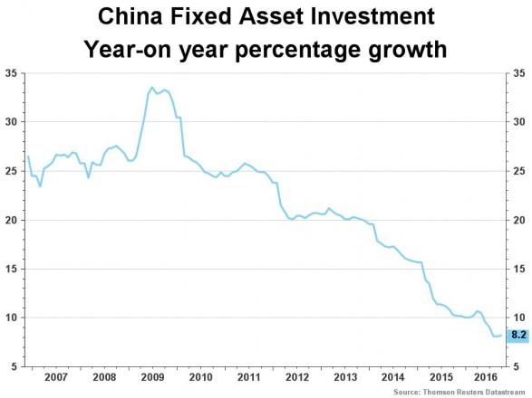 China - China Fixed Asset Investment