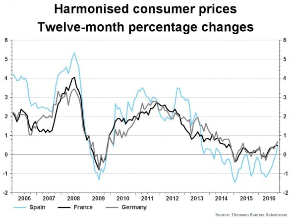 Euro Economics - Harmonised consumer prices