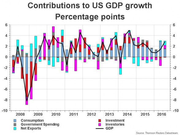 United States Economics - Contributions to GDP growth
