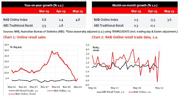 NAB Online Retail Sales Index, Monthly Update – May 2019