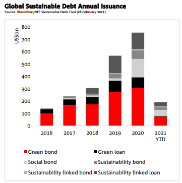Chart showing sustainable debt issuance